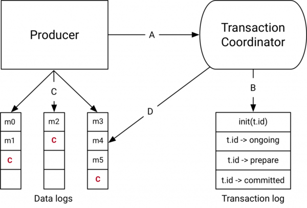The new components added to Kafka - Transaction Coordinator and Log.