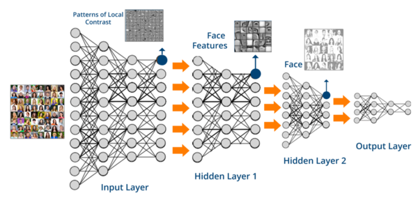 Deep neural networks are behind the hype in AI.
