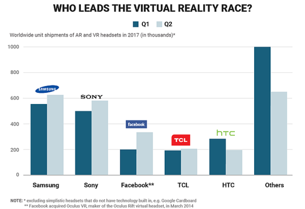 Source:  International Data Corporation (IDC) Worldwide Quarterly Augmented and Virtual Reality Headset Tracker.