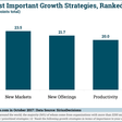 The B2B CMO's Growth Strategy Turns Audience-Centric Over Product-Centric