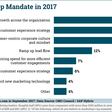 Top Marketing Mandate: Accelerating Revenue Growth