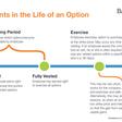 The Balderton Essential Guide to Employee Equity – Balderton – Medium