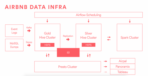 The major components of the infrastructure stack at Airbnb.