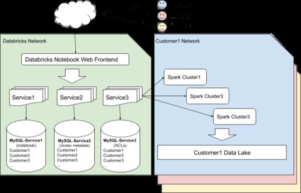 Databricks deployment on Azure
