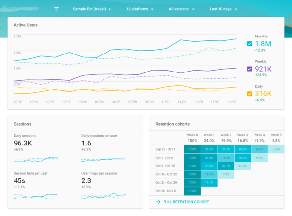The analytics dashboard is used to analyze and optimize bots.
