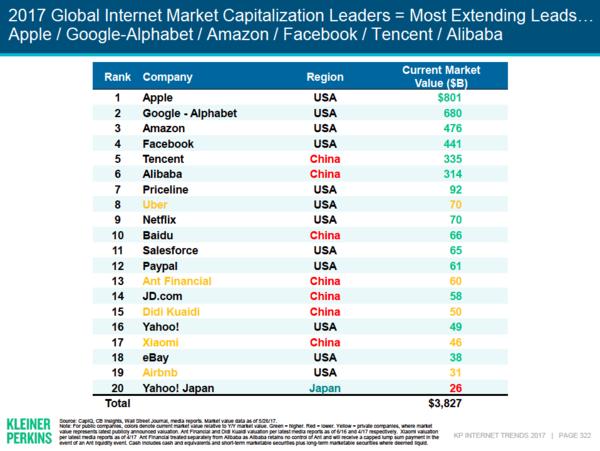 2017 Internet Trends — Kleiner Perkins Caufield Byers