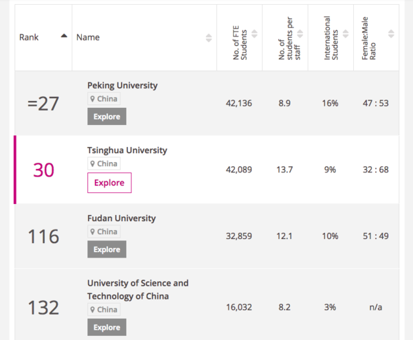 Source: Times Higher Education World Universities Rankings 2018