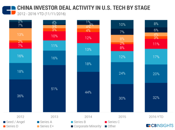 China Investment in Silicon Valley Report, CBInsights, 2016