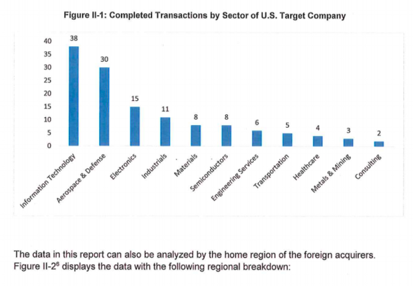 Source: CFIUS Anual Report to Congress, 2015