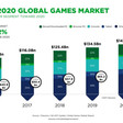 Gaming industry growing faster than expected, up 10.7% to $116 billion