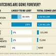 Lost Bitcoins: 4 Million Bitcoins Gone Forever Study Says
