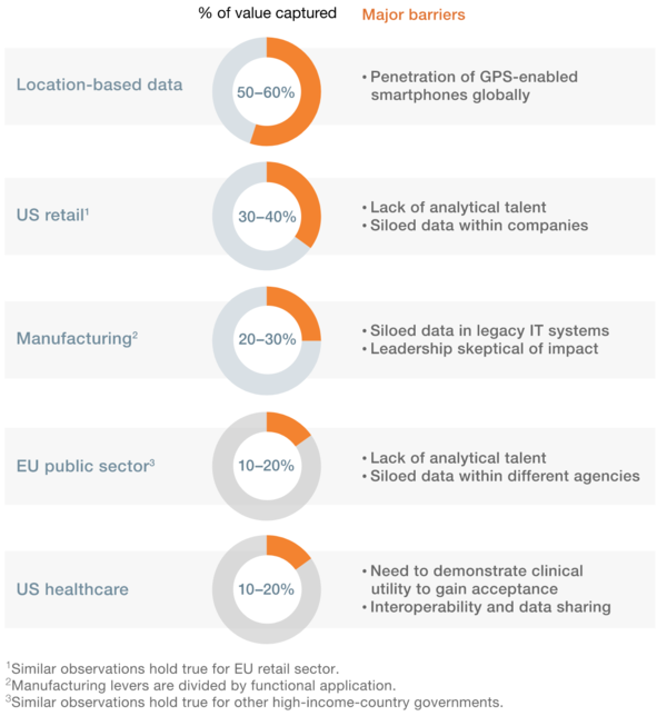 The four areas McKinsey predicts to be most influenced by Big Data.