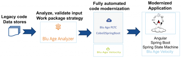 Blu Age Automated Refactoring process.
