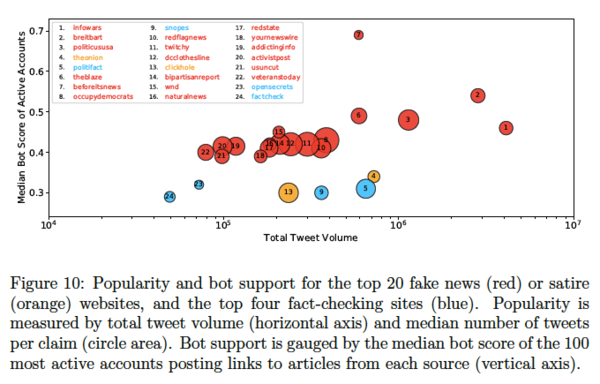 The spread of fake news by social bots. C. Shao. et al. September 2017