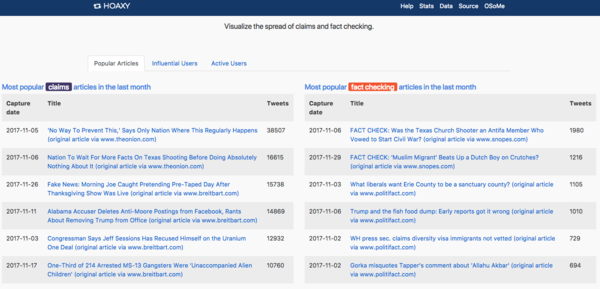 Hoaxy Trends - http://hoaxy.iuni.iu.edu/stats.html