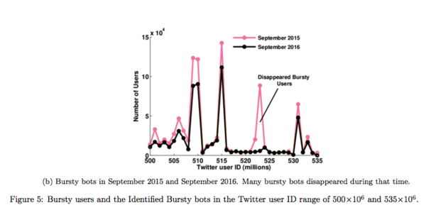 Discovery of the Twitter Bursty Botnet. J. Echeverria, S. Zhou (Oct. 2017)