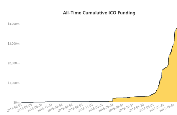 Source: https://www.coindesk.com/ico-tracker/