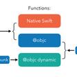 @objc And Dynamic