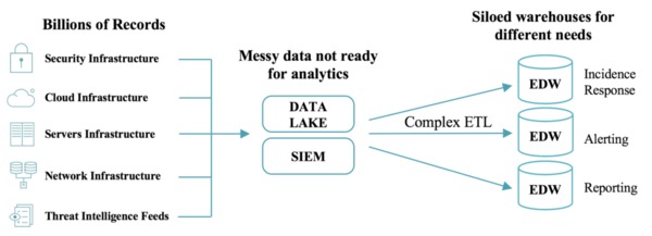 A complex Big Data system for scalable, real-time threat analysis.