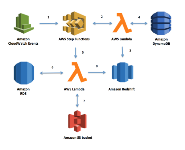 The solution, composed of multiple AWS services
