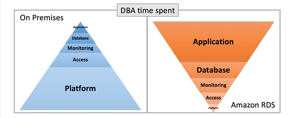 With Amazon RDS, DBA skills are more useful to application teams and end users.
