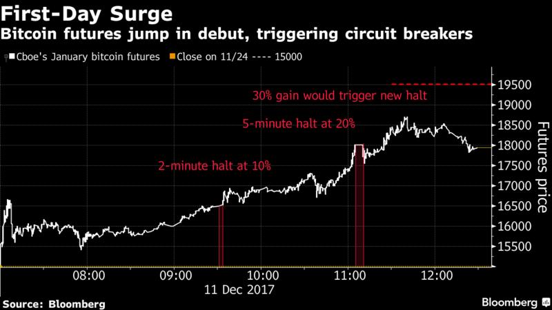 The Futures of Bitcoin   Revue