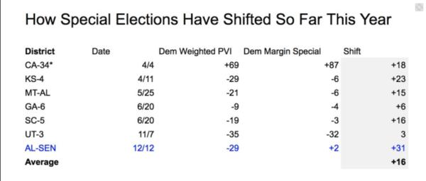 Bij alle zeven verkiezingen om Congreszetels dit jaar was er een duidelijke verschuiving richting de Democraten waarneembaar (bron: FiveThirtyEight)