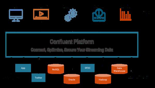 The Kafka-based Confluent Platform