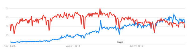 Google Trends data on Spark (blue) vs Hadoop (red) searches.
