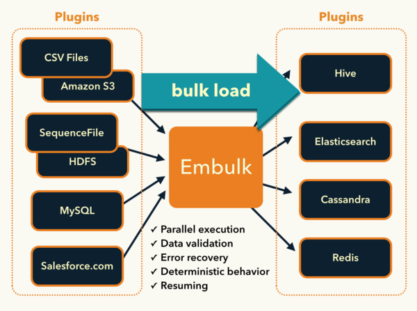 Overview of Embulk's architecture and its various components.