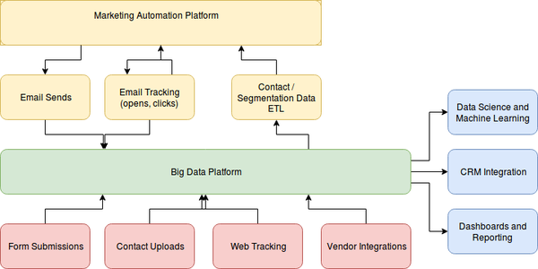 Big data architecture with marketing automation