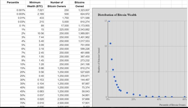 Bitcoin zenginliğinde dağılım