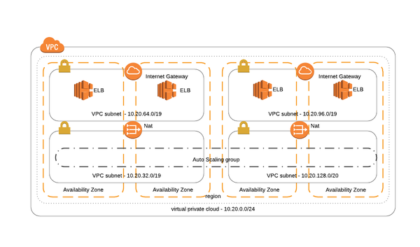 Simplified design of Arthex's virtual private cloud on AWS.