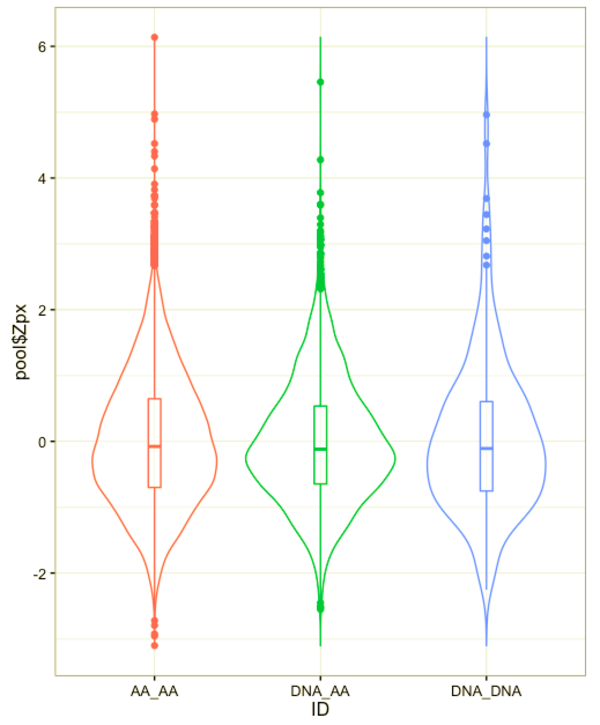"A simple ""violin"" plot showing the distributions of three variables."