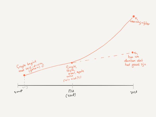 Hoe we geneigd zijn om te denken is zeer waarschijnlijk niet hoe het gaat zijn.