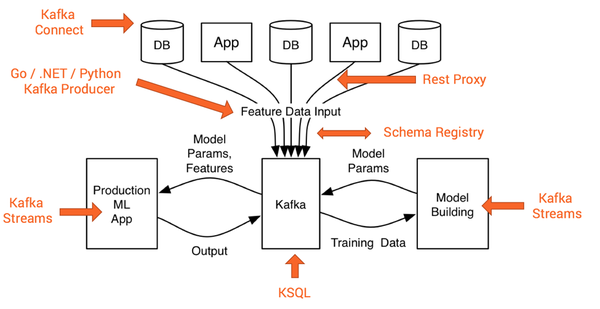 Reference architecture for machine learning with Apache Kafka.