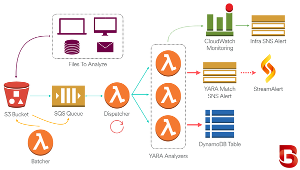 Analysis flow using several different AWS services.