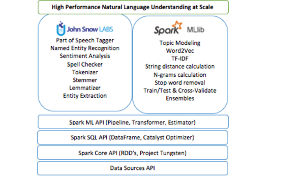 The library natively extends the Spark ML Pipeline API adding useful NLP features.