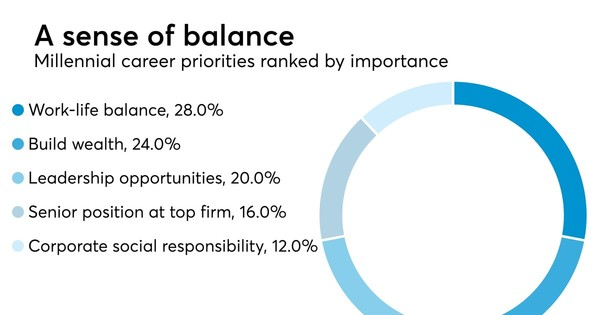 'Work-life balance' top priority for millennials, global survey finds