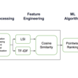 COTA: Improving Uber Customer Care with NLP & Machine Learning
