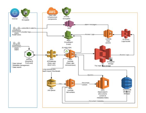 System architecture diagram.