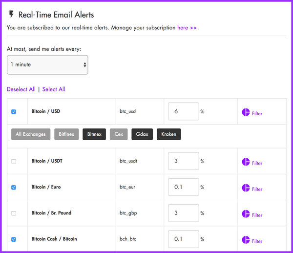 Issue #5 - All new spread alerts from Token Spread, Dapps