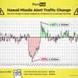 Hawaii on Alert – Pornhub Insights