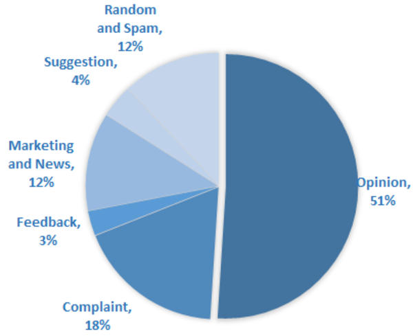 Intent analysis of Facebook comments.
