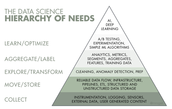 Building solid data foundations pyramid.