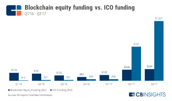 Blockchain Investment Trends In Review by CBInsights