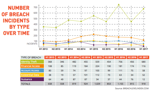 Breach Level Index Report H1 2017 by Gemalto