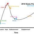"18 ""Geeky Predictions"" — 2018 Edition – Point Nine Land – Medium"