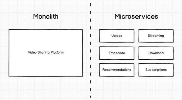 A video sharing platform example.