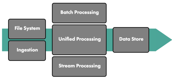 The interactive map of a typical data pipeline.